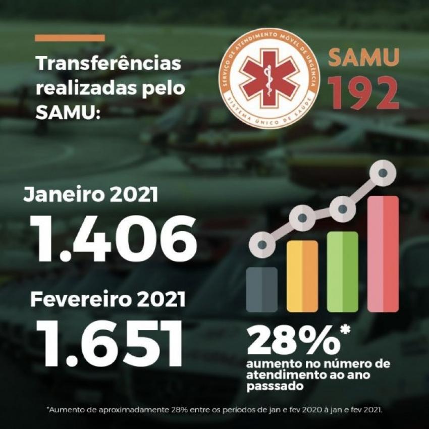 Transferências de pacientes feitas pelo Samu aumentam em 28%