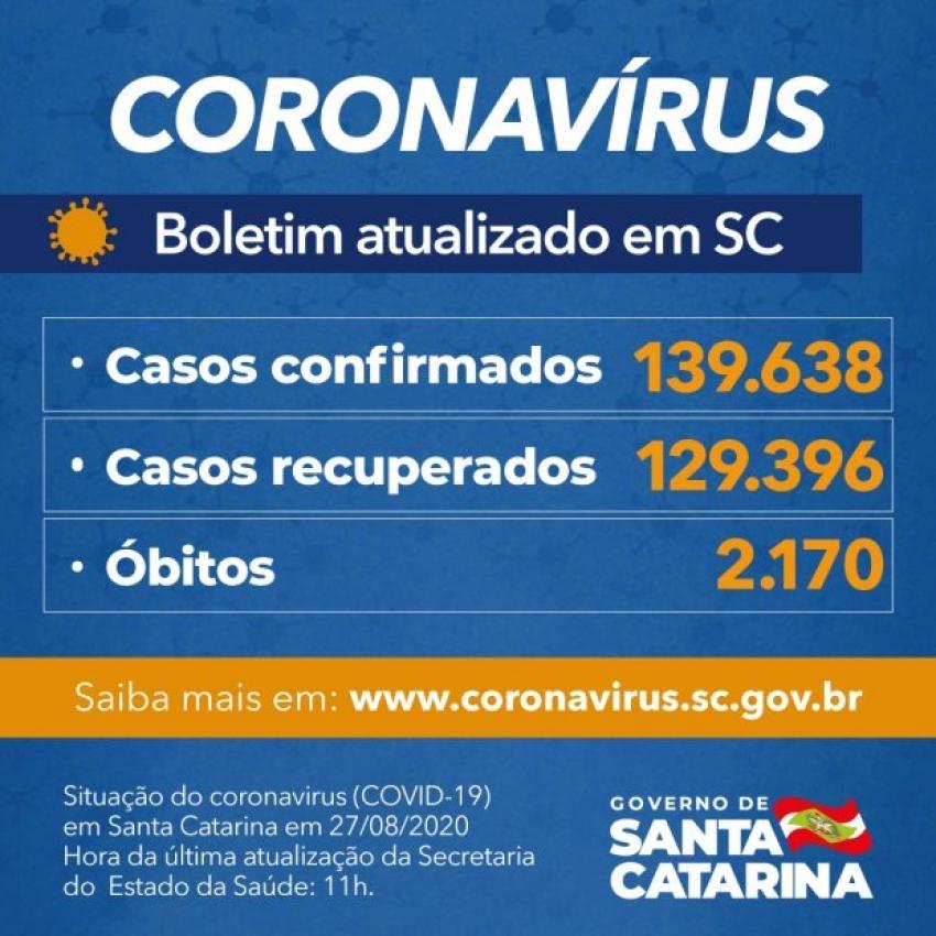 Estado confirma 139.638 casos, 129.396 recuperados e 2.170 mortes por Covid-19