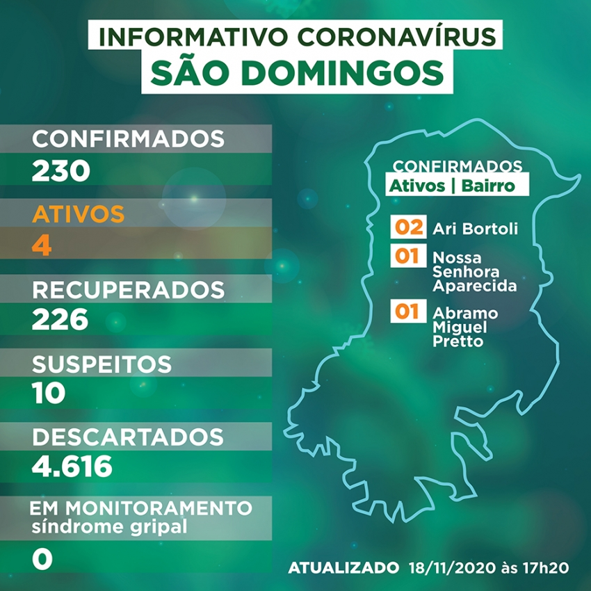 Número de casos ativos de Covid-19 aumentam em São Domingos