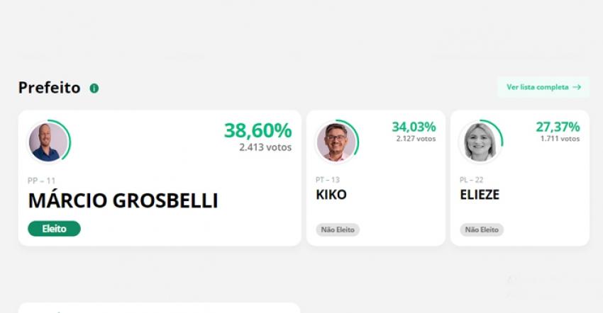 Confira quem são os candidatos eleitos em São Domingos