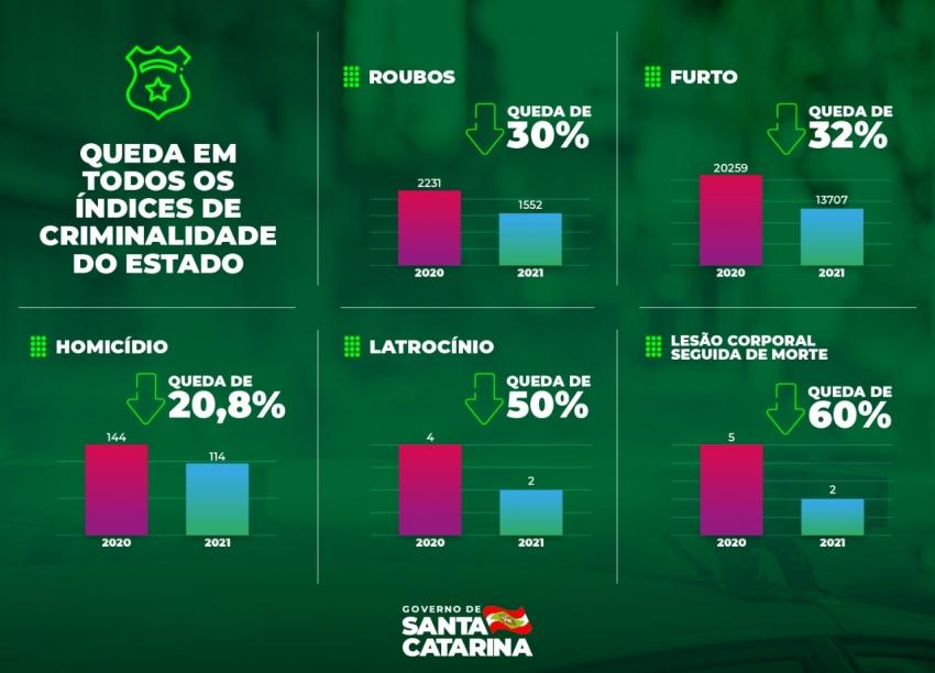 Santa Catarina tem queda em todos os índices de criminalidade nos dois primeiros meses do ano