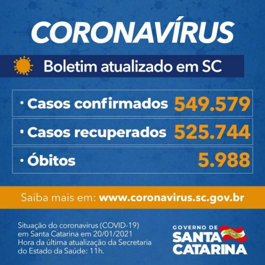 Coronavírus em SC: Estado confirma 549.579 casos, 525.744 recuperados e 5.988 mortes por Covid-19