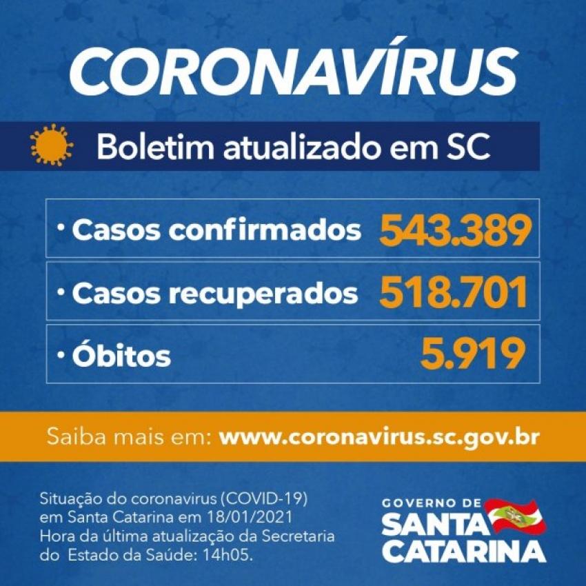 Coronavírus em SC: Estado confirma 543.389 casos, 518.701 recuperados e 5.919 mortes por Covid-19