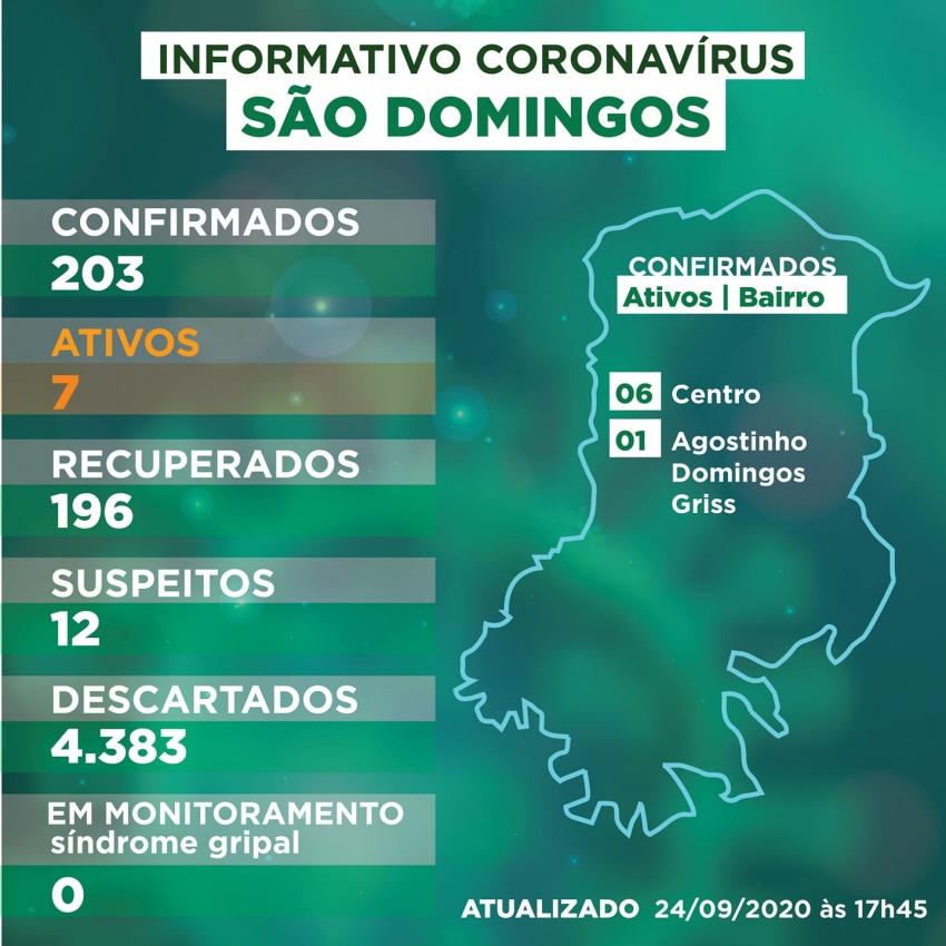 População deixa cuidados de lado e casos de Covid-19 voltam a aumentar em São Domingos