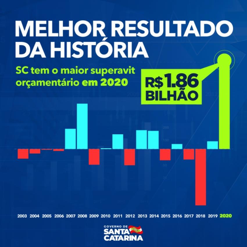 Santa Catarina registra melhor resultado orçamentário de todos os tempos