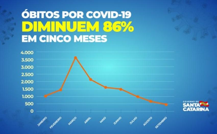 Mortes por Covid-19 diminuem 86% em cinco meses