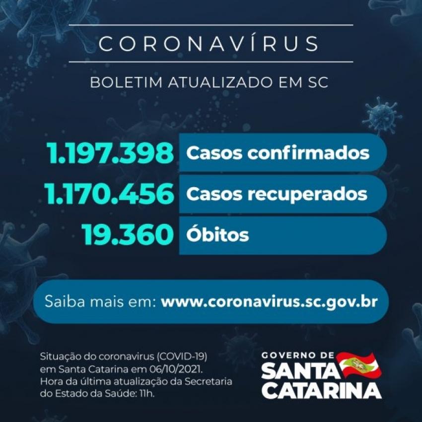 Estado confirma 1.197.398 casos, 1.170.456 recuperados e 19.360 mortes
